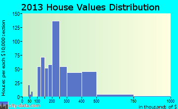 Pedley home values distribution