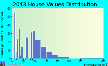 Oacoma home values distribution