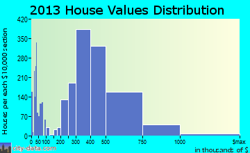 Petaluma home values distribution