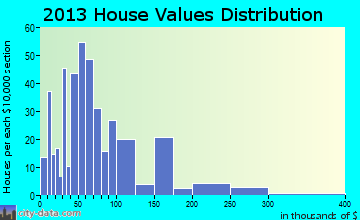 Parkston home values distribution