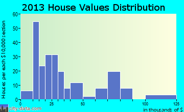 Pollock home values distribution