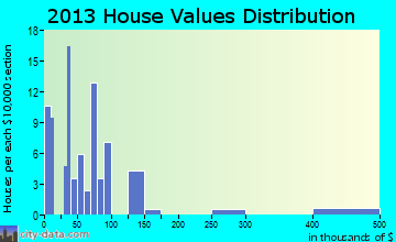 Pukwana home values distribution