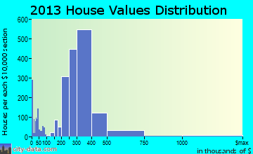 Pico Rivera home values distribution