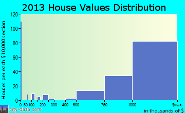 Piedmont home values distribution