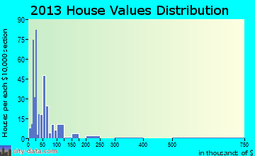 Selby home values distribution