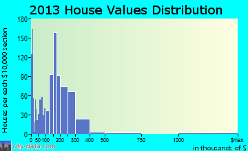Spearfish home values distribution
