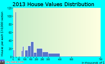 Pine Mountain Club home values distribution