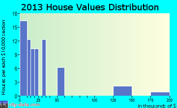 Cresbard home values distribution