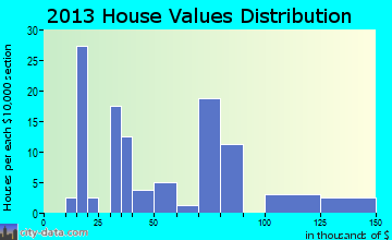 Toronto home values distribution