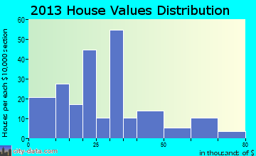 Veblen home values distribution