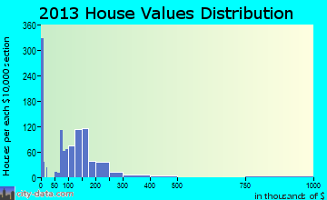 Vermillion home values distribution