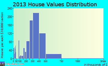 Pinole home values distribution