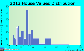 Viborg home values distribution