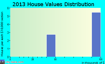 Vilas home values distribution