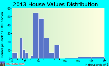 Wakonda home values distribution