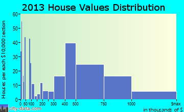 Pismo Beach home values distribution