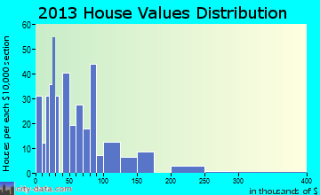 Wessington Springs home values distribution