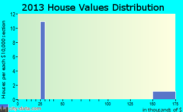 Whitehorse home values distribution