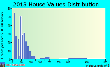 Wilmot home values distribution