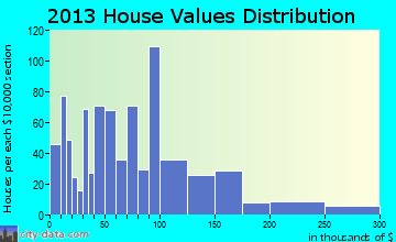 Winner home values distribution