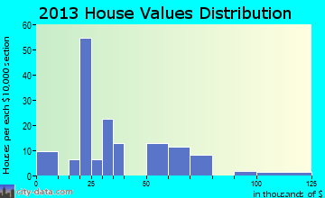 Doland home values distribution
