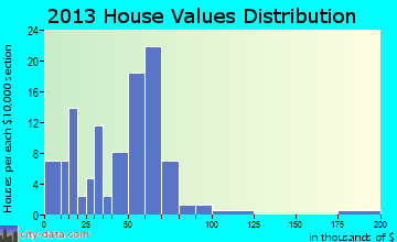 Dupree home values distribution