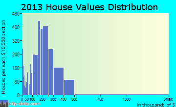 Pittsburg, CA house values