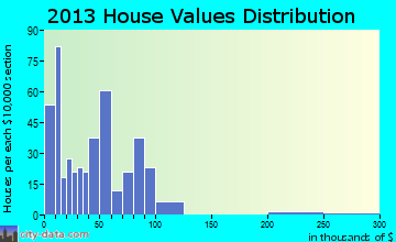 Eureka home values distribution