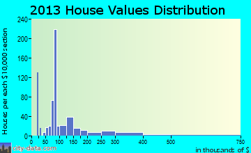 Planada home values distribution