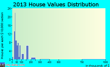 Faith home values distribution
