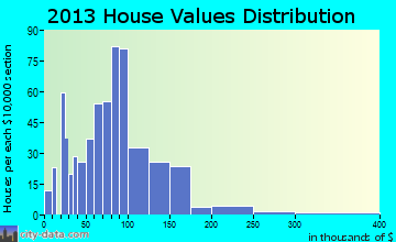 Flandreau home values distribution