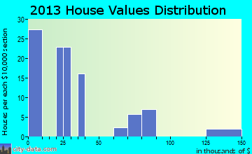 Fort Thompson home values distribution