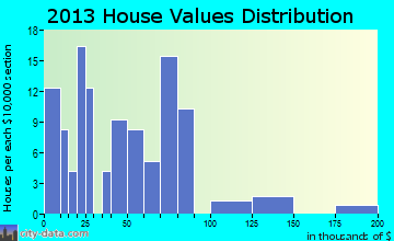 Geddes home values distribution