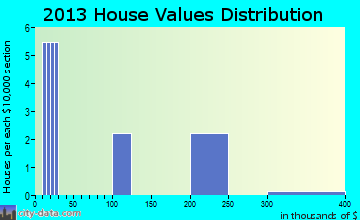 Grenville home values distribution