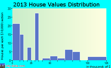 Harrold home values distribution