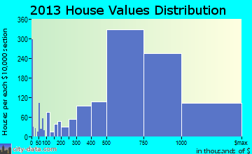 Pleasanton home values distribution