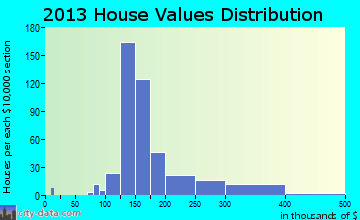 Tea home values distribution