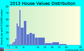 Clark home values distribution