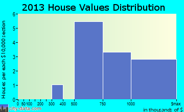 Point Reyes Station home values distribution