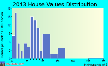 Chancellor home values distribution