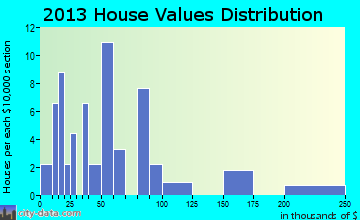 Buffalo Gap home values distribution