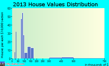 Poplar-Cotton Center home values distribution