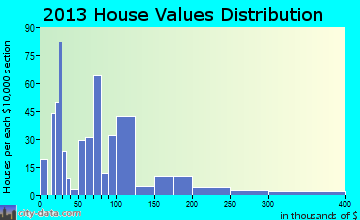 Britton home values distribution