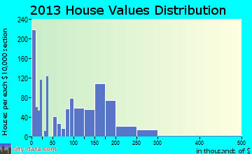 Box Elder home values distribution