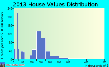 Blackhawk home values distribution