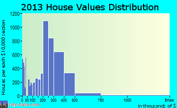 Pomona home values distribution