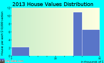 Aurora Center home values distribution