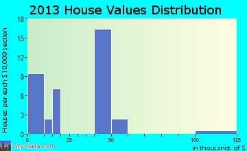 Interior home values distribution