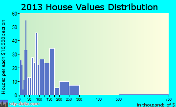 Ipswich home values distribution