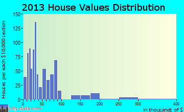 Laurel Fork home values distribution